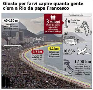Pour comprendre l'afflux à Copacabana