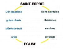 saint-esprit_et_eglise